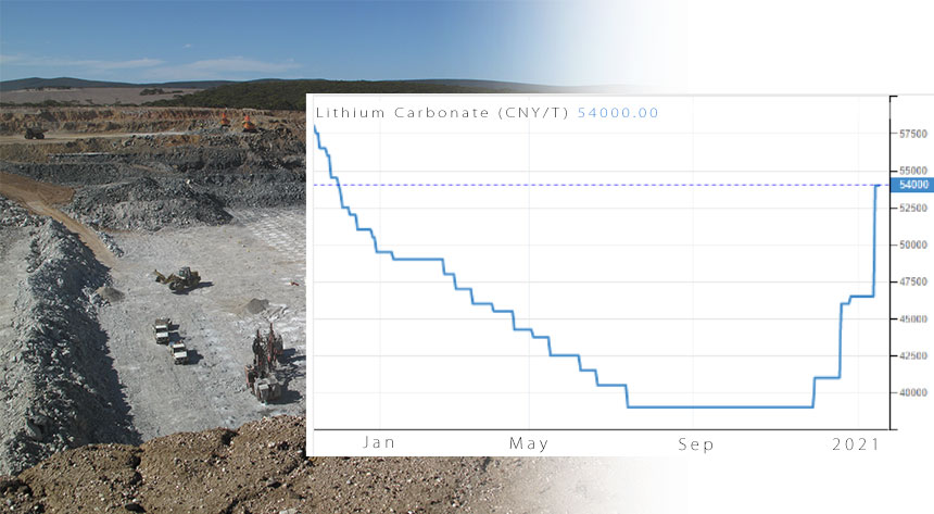 The importance of Lithium in 2021